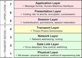 Gambar 1. Seven OSI Layer